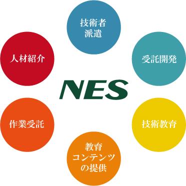 NES サービス